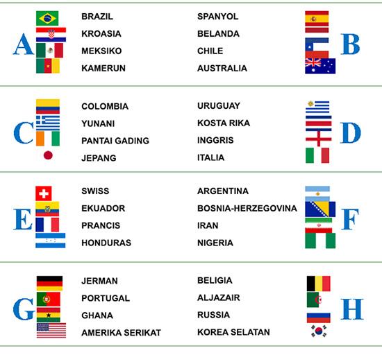 Klasemen Piala Dunia 2014