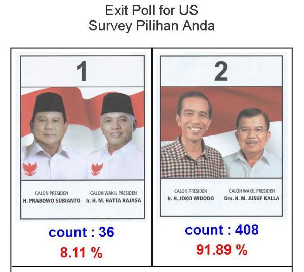 Hasil Exit Poll Pilpres di Amerika 2014
