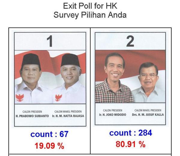 Hasil Exit Poll Pilpres di Hongkong 2014