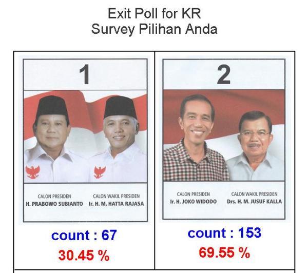 Hasil Exit Poll Pilpres di Korea Selatan 2014
