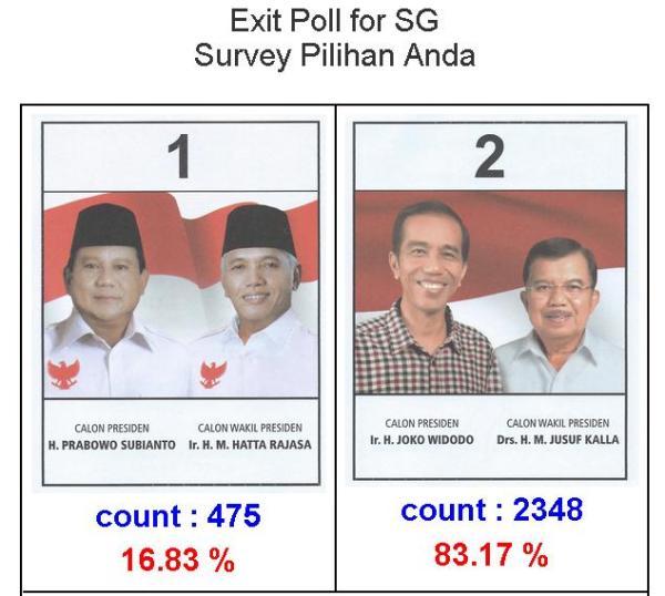 Hasil Exit Poll Pilpres di Singapura 2014