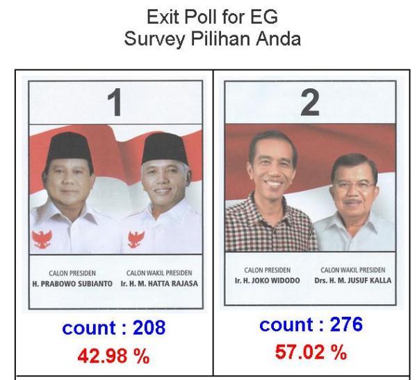 Hasil Exit Poll Pilpres di Mesir 2014