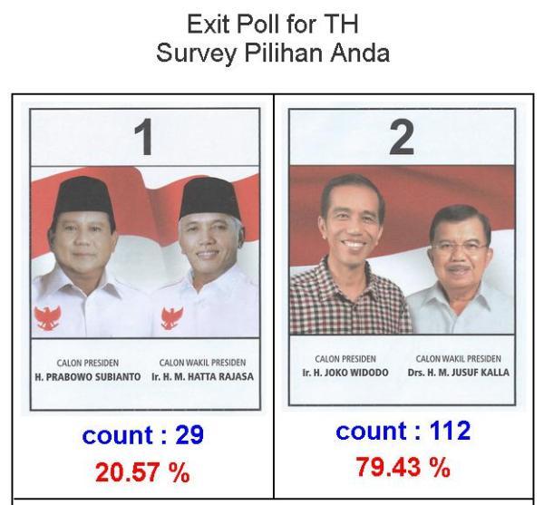 Hasil Exit Poll Pilpres di Thailand 2014